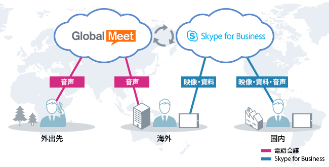 Skype for Business との連携機能