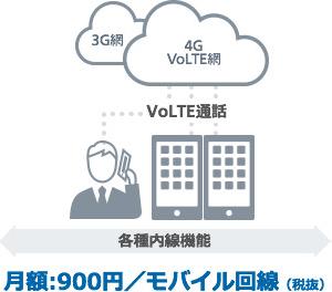 月額:900円/モバイル回線(稅抜)