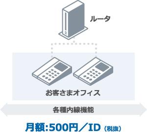 月額:500円/ID(稅抜)