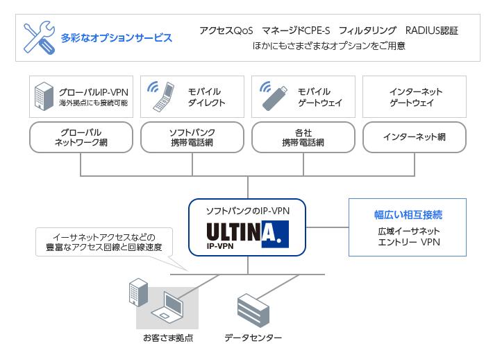 セキュアで高いパフォーマンスを誇るIP-VPNサービス