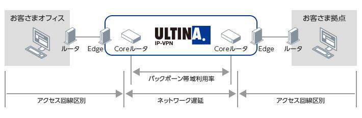 ネットワーク情報の開示