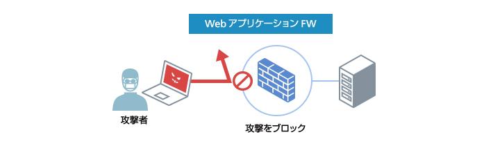 WebアプリケーションFW