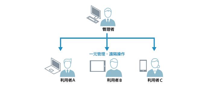 モバイルデバイス管理