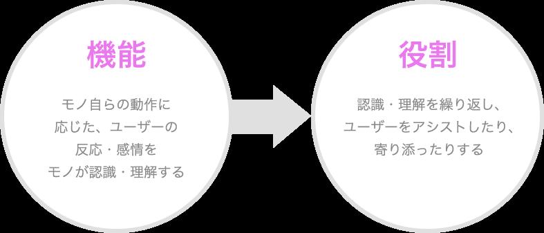 機能(モノ自らの動作に応じた、ユーザーの反応・感情をモノが認識・理解する)→役割(認識・理解を繰り返し、ユーザーをアシストしたり、寄り添ったりする)