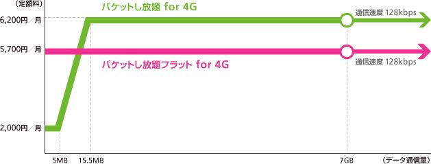 パケットし放題 for 4G(7GB)の料金変動グラフ