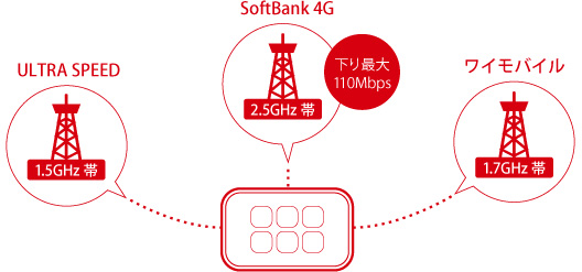 ULTRA SPEED 1.5GHz帯 SoftBank 4G 2.5GHz帯 下り最大110Mbps ワイモバイル1.7GHz帯