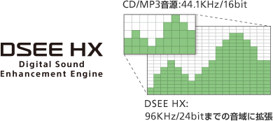 DSEE HX Digital Sound Enhancement Engine CD/MP3音源:44.1KHz/16bit DSEE HX:96KHz/24bitまでの音域に拡張