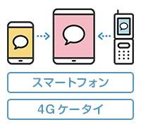 新着お知らせ通知 スマートフォン 4G ケータイ