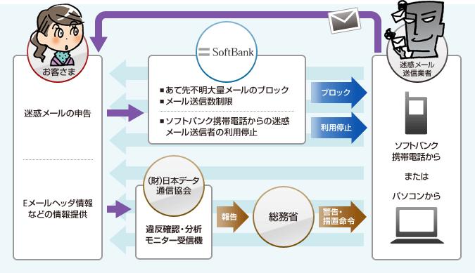 迷惑メールに対するソフトバンクの取り組み