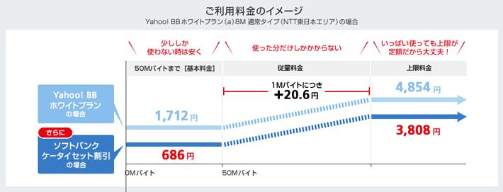 ご利用料金のイメージ Yahoo! BBホワイトプラン(a)8M 通常タイプ(NTT東日本エリア)の場合