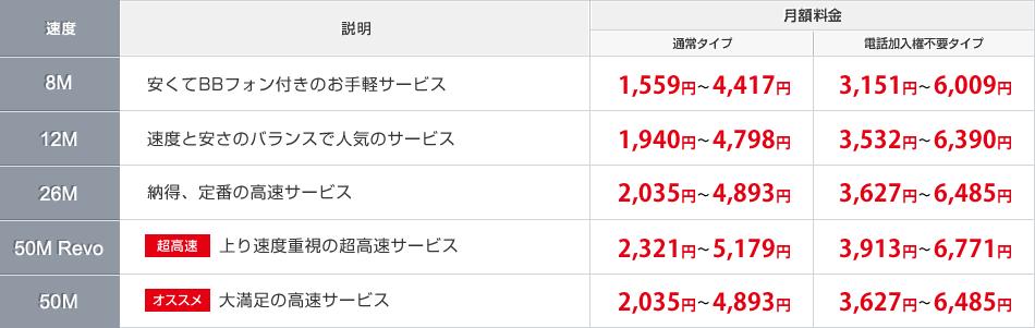 NTT 東日本エリアにお住まいの方の料金表