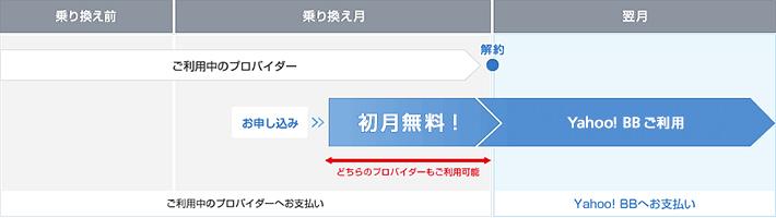 Yahoo! BBへの乗り換えならインターネットが利用できない期間は発生しません。