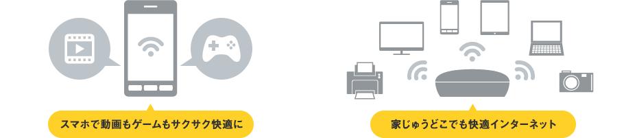 スマホで動画もゲームもサクサク快適に/家じゅうどこでも快適インターネット