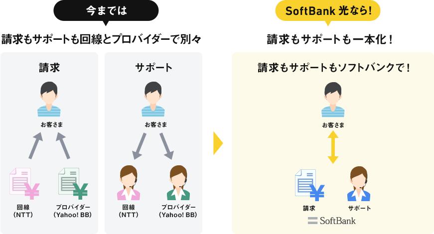 今までは請求書もサポートも回線とプロバイダーで別々 SoftBank 光 なら!請求もサポートも一本化!